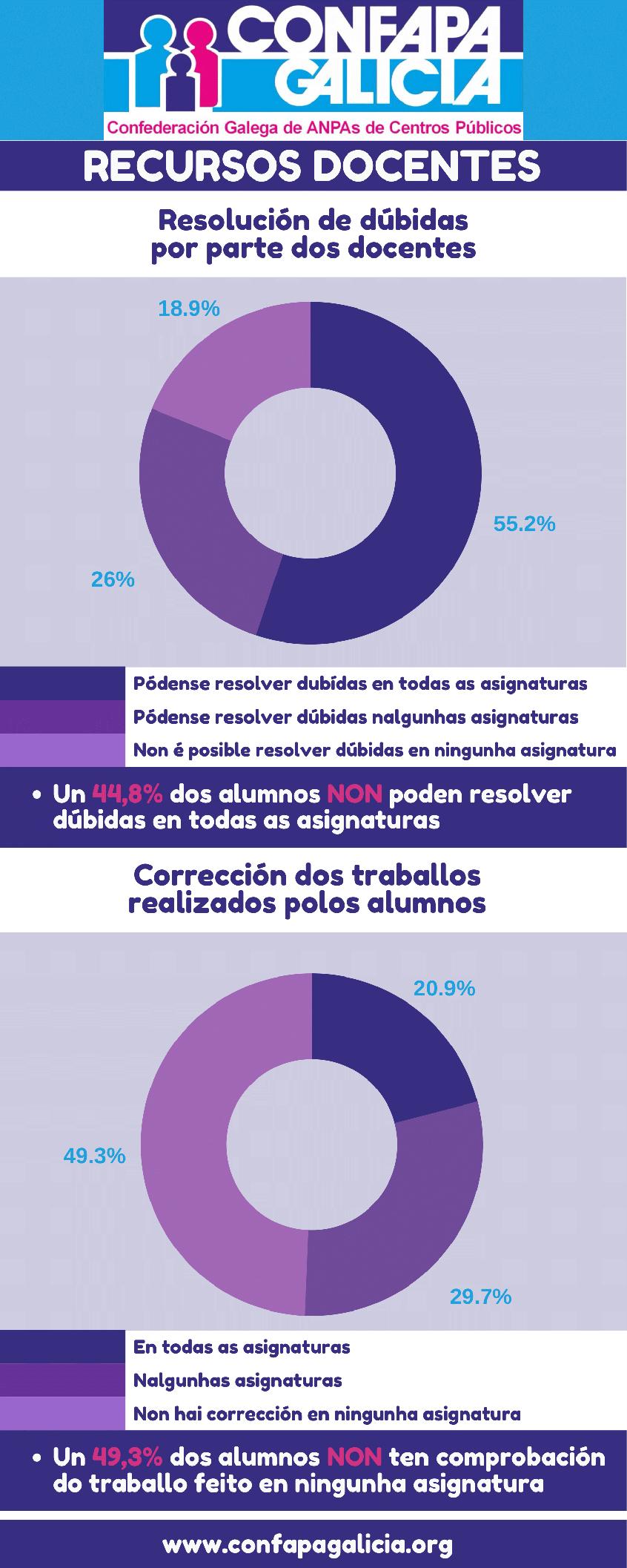 resizeResultadois Enquisa CONFAPA-08
